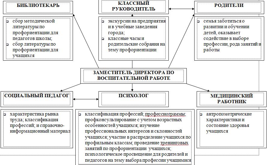 О РАБОТЕ ГИМНАЗИИ (схема
